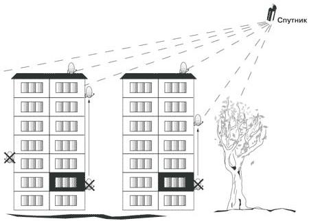 Положение антенны