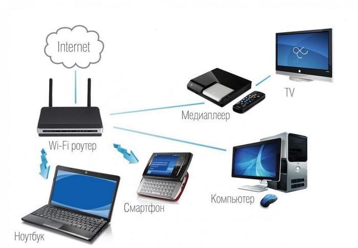 Суть Wi-Fi
