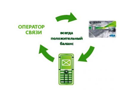 Подключить через Мобильный банк