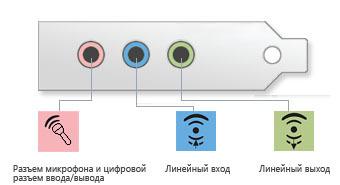 Аудиопорты